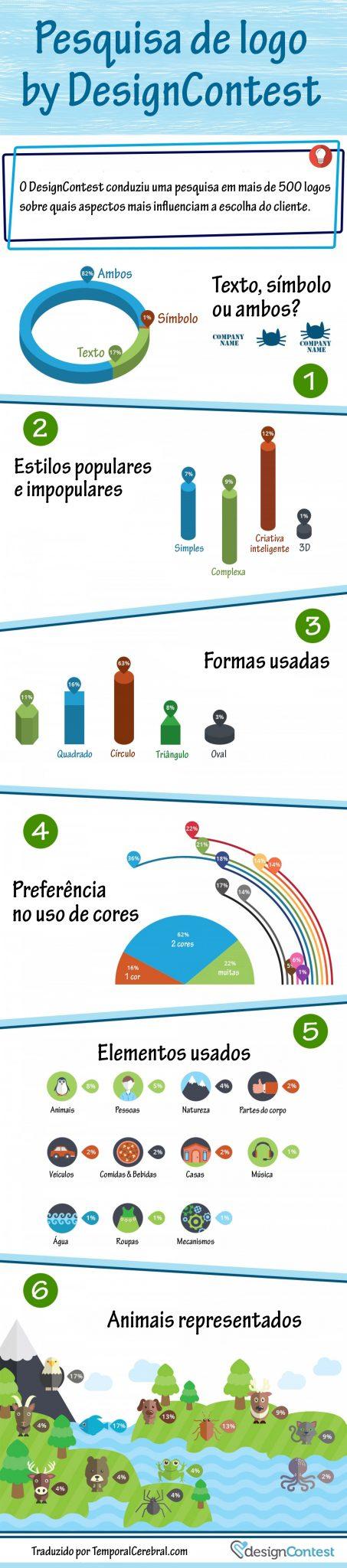 pesquisa-preferencia-clientes-escolha-de-marcas-preferidas-logos-cores-animais-traduzido